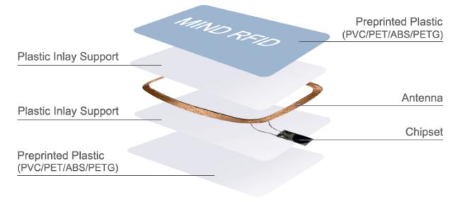 RFID card (2)